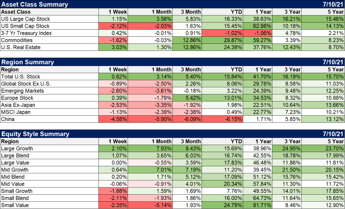 Summary of Asset Class, Region and Equity Style