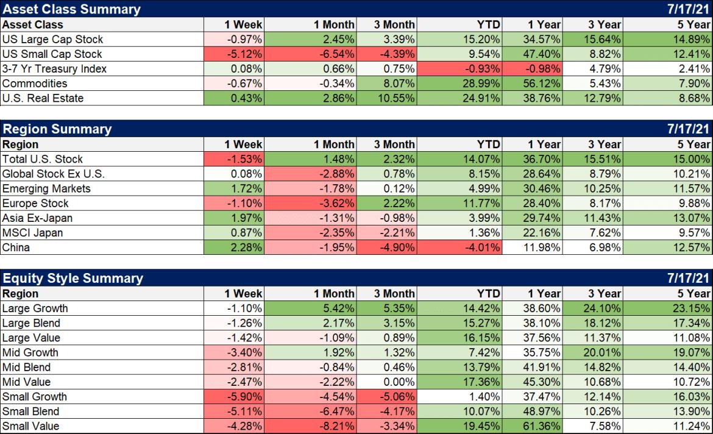Weekly Market Pulse: As Clear As Mud