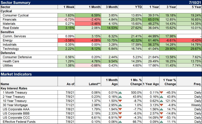 Sector Summary and Market Indicators