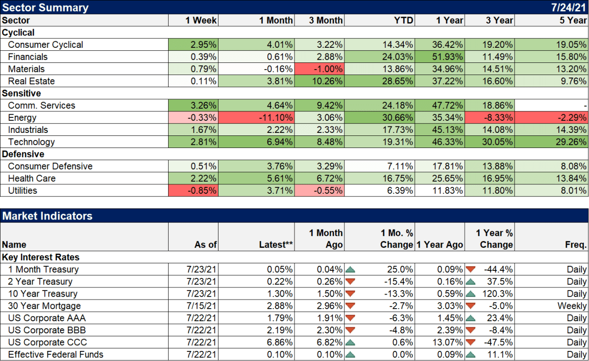 Weekly Market Pulse: Buy The Dip, If You Can
