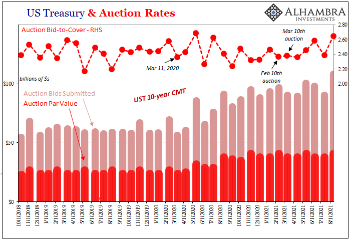 CPI's At Fives Yet Treasury Auctions