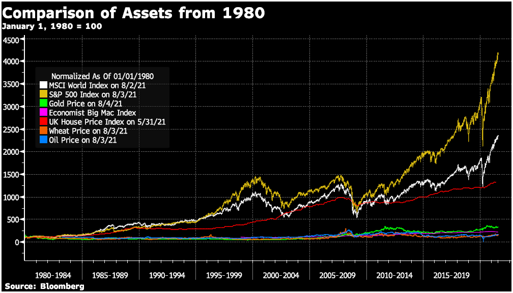 Gold, Stocks & Commodities- A Complicated Correlation
