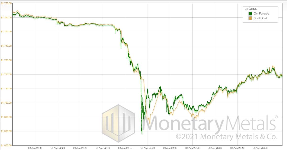 Gold Price Smashdown vs Gold on Fire