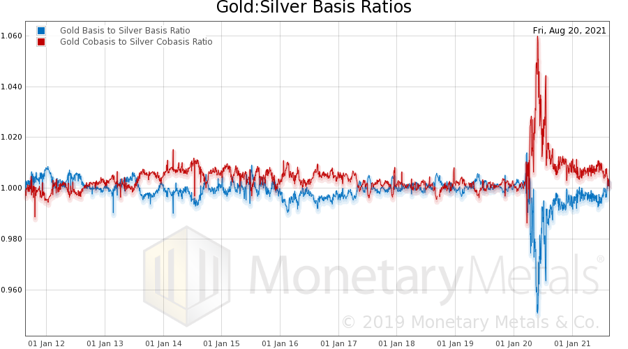 Where do gold and silver prices go from here?