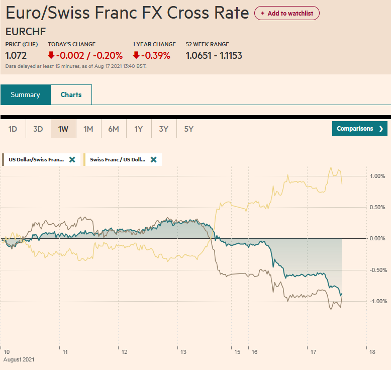 EUR/CHF and USD/CHF, August 17