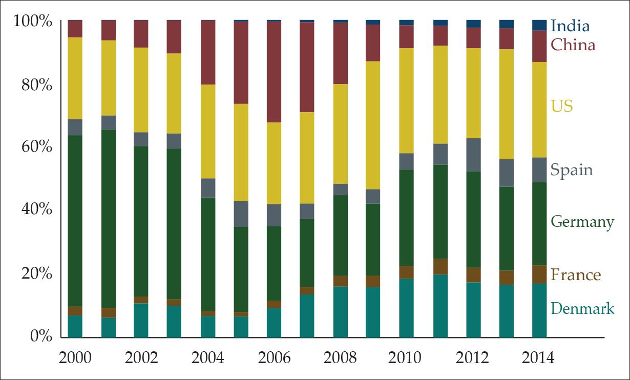 An Anatomy of Failure: China's Wind Power Development