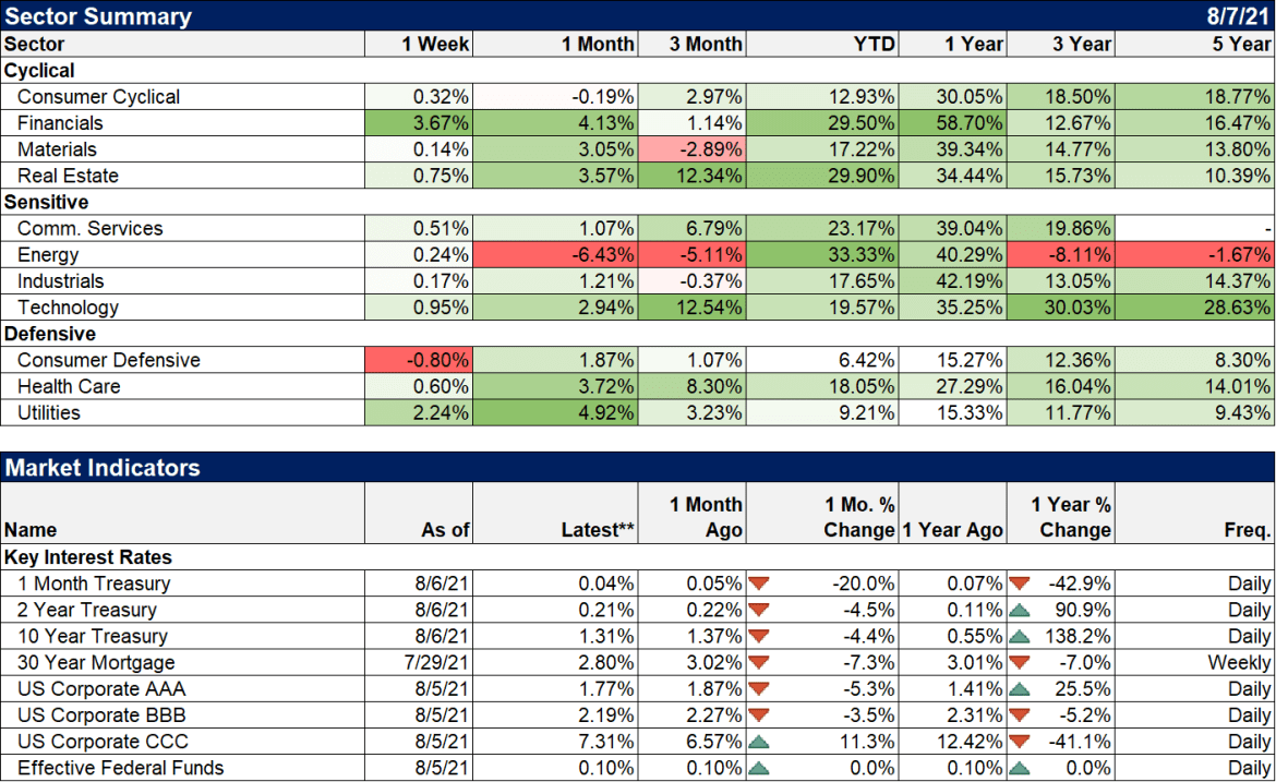 Weekly Market Pulse: What Is Today's New Normal?