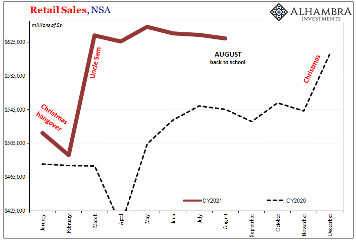 August Retail Sales Surprise To The Upside, Because They Were Down?