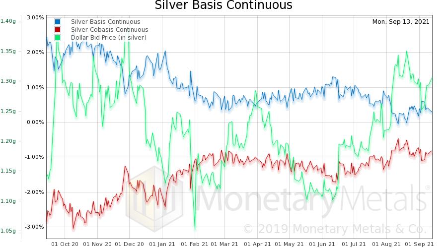 Silver Basis Analysis