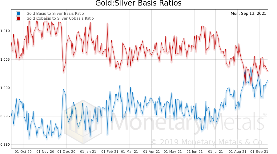 Gold and Silver Price Fundamentals