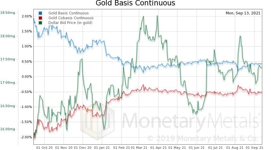 Gold Basis Analysis