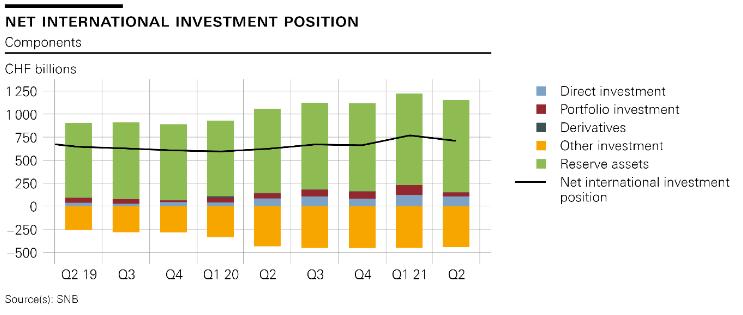 Net international investment position, Q2 2019-Q2 2021