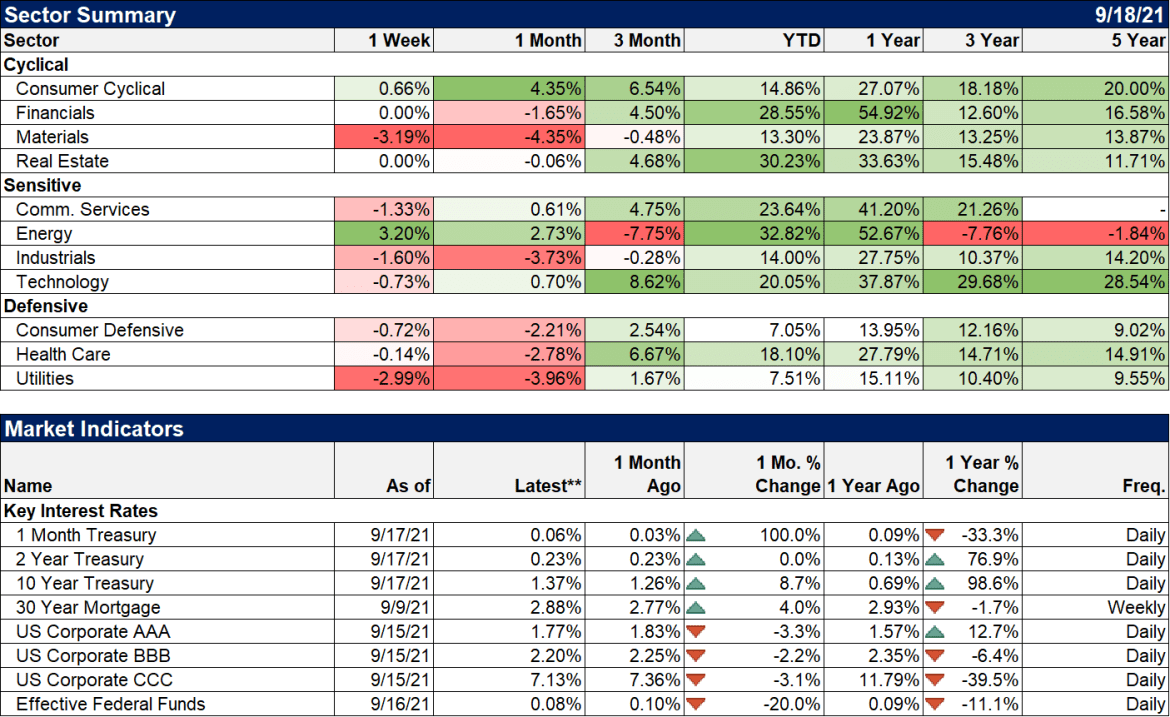 Weekly Market Pulse: Time For A Taper Tantrum?