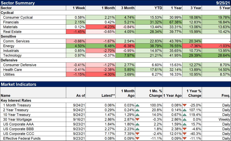 Weekly Market Pulse: Not So Evergrande