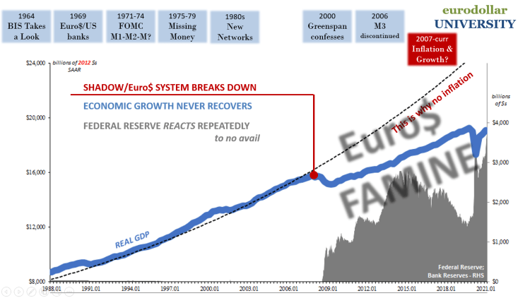 The Great Eurodollar Famine: The Pendulum of Money Creation Combined With Intermediation