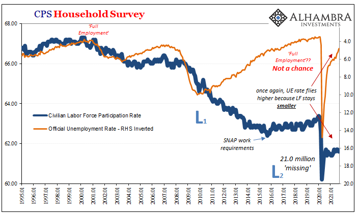 For The Love Of Unemployment Rates