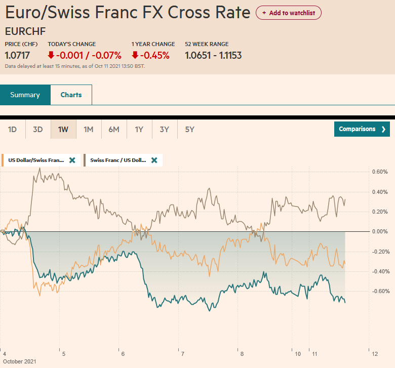 EUR/CHF and USD/CHF, October 11