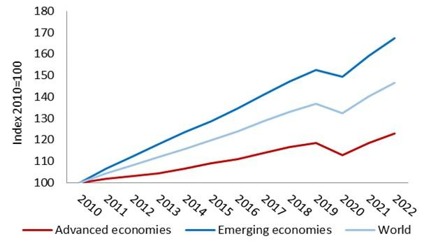 Graph 1: Real GDP growth