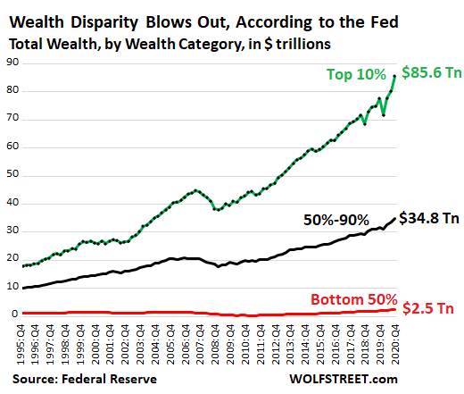 America's Bottom 50% Have Nowhere To Go But Down