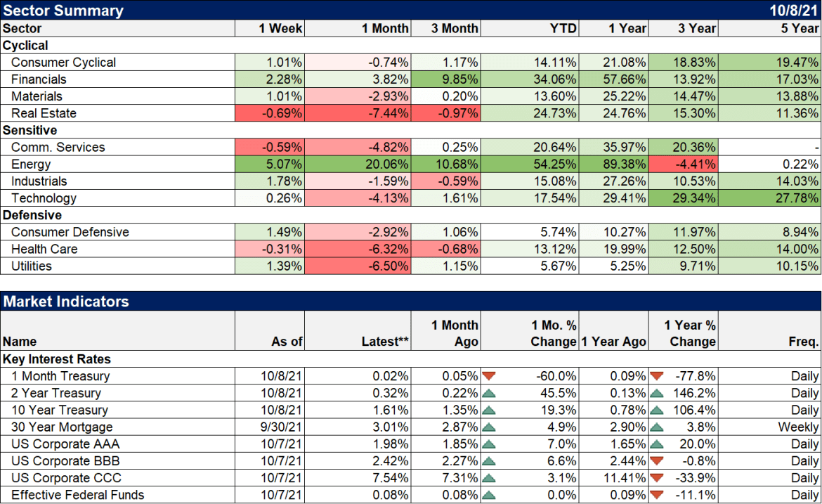 Weekly Market Pulse: Inflation Scare?
